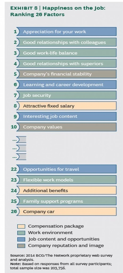 What Do Workers Everywhere Want Most? To Be Valued and Appreciated   workplace efficiency   Scoop.it