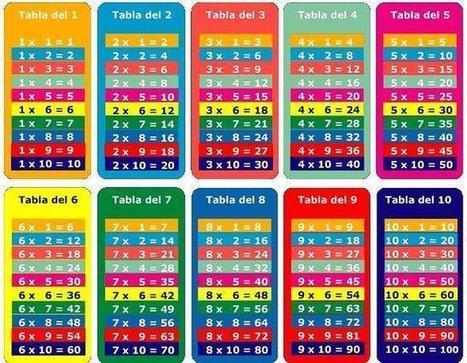 Diez conocimientos que se aprenden de memoria en los colegios | Tercer grado primaria | Scoop.it