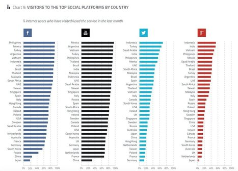 2015 Social network popularity by country - Smart Insights | sabkarsocialmediaInfographics | Scoop.it