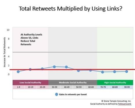 Twitter Study of 4M Tweets Reveals Key Engagement Factors | Social Media Tips & Updates | Scoop.it