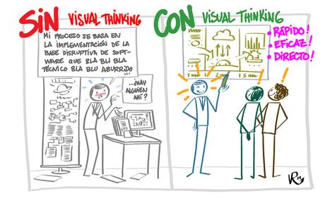 ¿Qué es Visual Thinking y cómo puedes usarlo? | eduhackers.org | Scoop.it