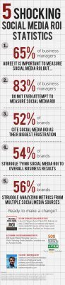 Social Media ROI: Brands And Managers Have No Idea – Infographic | Leads from social media | Scoop.it