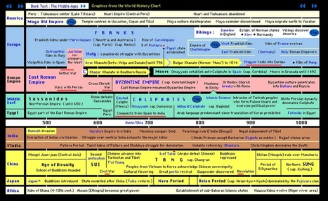 Teaching the Timeline: Chronology as Core Curriculum | Education | Scoop.it