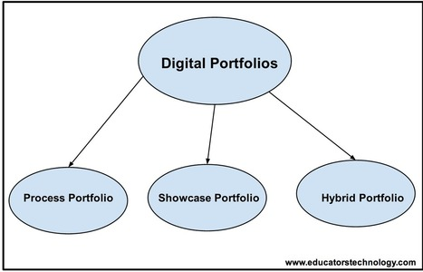 The 3 Types of Digital Portfolios Teachers should Know about ~ Educational Technology and Mobile Learning | APRENDIZAJE | Scoop.it