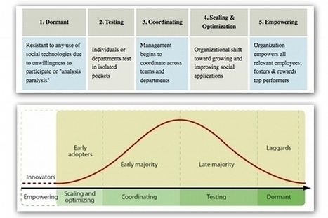 The 5 stages of social media maturity | Articles | The Power of Social Media | Scoop.it