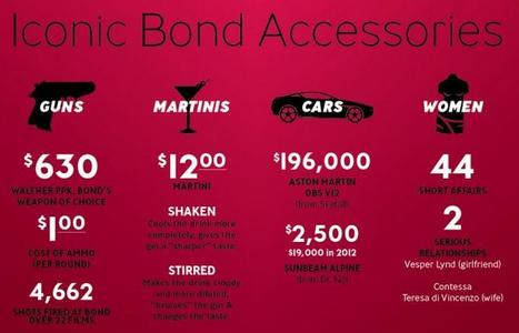50 Years of Bond [Infographic] | Public Relations & Social Media Insight | Scoop.it