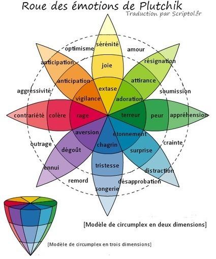 Roue des émotions de Plutchik - Traduction française | Mes ressources personnelles | Scoop.it