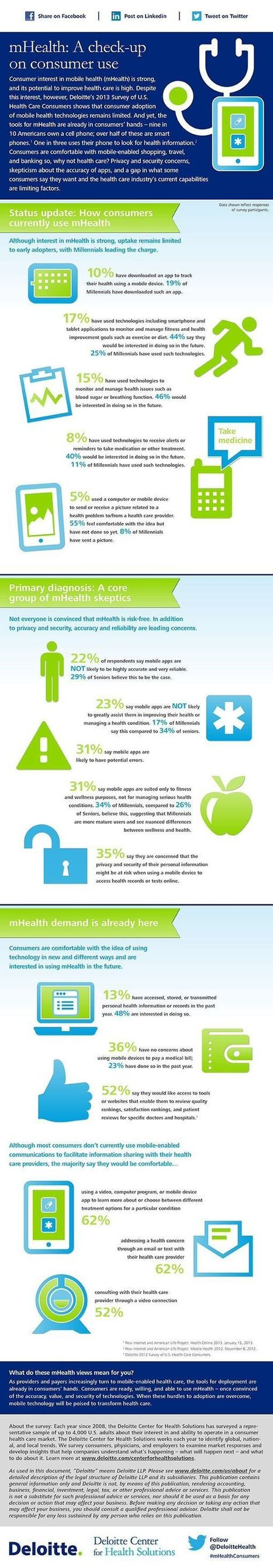 mHealth: A check-up on consumer use | mHealth: Patient Centered Care-Clinical Tools-Targeting Chronic Diseases | Scoop.it