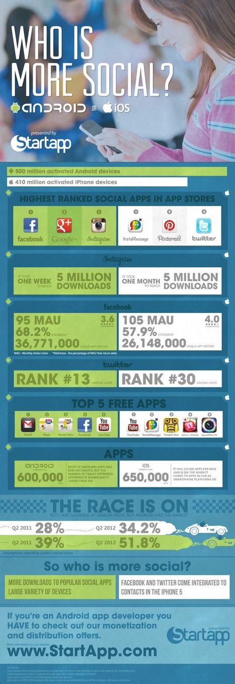 Who Is More Social ? #Android Or #iOS Users? (Infographic) | DV8 Digital Marketing Tips and Insight | Scoop.it