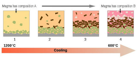 Geology IN: How do different igneous rocks form from one original supply of magma? | STEM Connections | Scoop.it