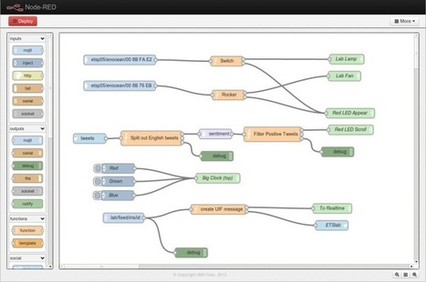 Meet Node-RED, an IBM project that fulfills the internet of things' missing link - GigaOM | Entropic Synergies | Scoop.it