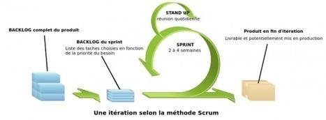 Présentation des méthodes agiles et Scrum | IT Agile Project Management | Scoop.it