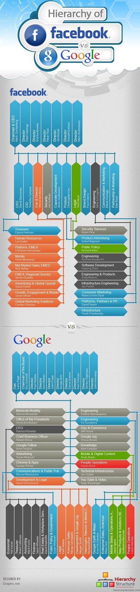 Google Vs Facebook: Enthusiastic Founders & Team Mates | All Infographics | Creative Infographics | Scoop.it