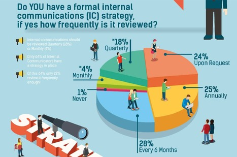 Internal Communications: Measurement & Strategy [infographic] | Confessions of the Professions | SocialMoMojo Web | Scoop.it