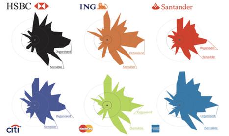 Differentiate Or Die: Boring Banks Need Brand Personalities | Etudes Marketing | Scoop.it