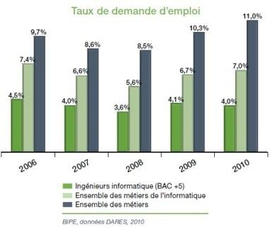 Chômage : le Syntec se convertit aux chiffres de l'Insee   emploi, carrières et rémunération   Scoop.it