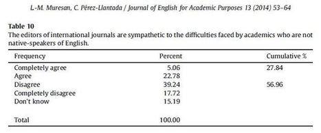 Publishing in English as an academic lingua franca | TELT | Scoop.it