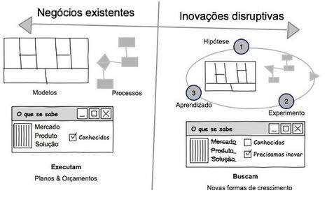 Inovação em Modelos de Negócios | Educação a Distância | Scoop.it