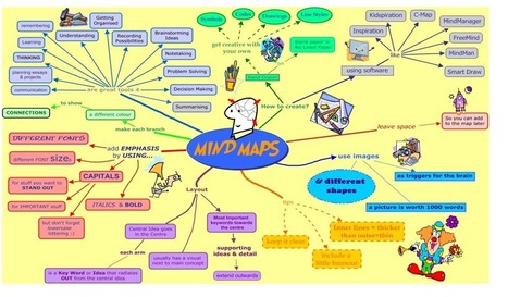 Mind-Mapping - a versatile tool for medical education.   Medic'All Maps   Scoop.it