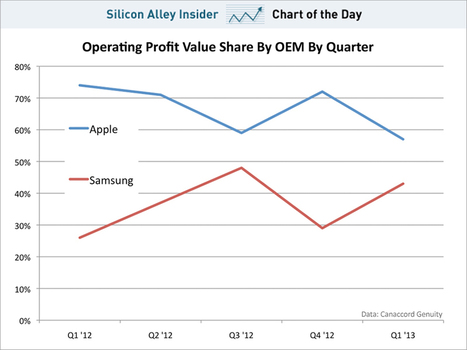 CHART OF THE DAY: Samsung Could Pass Apple To Become The Most Profitable Smartphone Company   Entrepreneurship, Innovation   Scoop.it