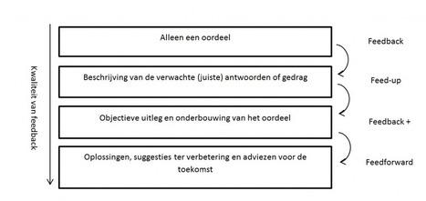 Het geheim van goede feedback - OAB Dekkers | Master Onderwijskunde Leren & Innoveren | Scoop.it
