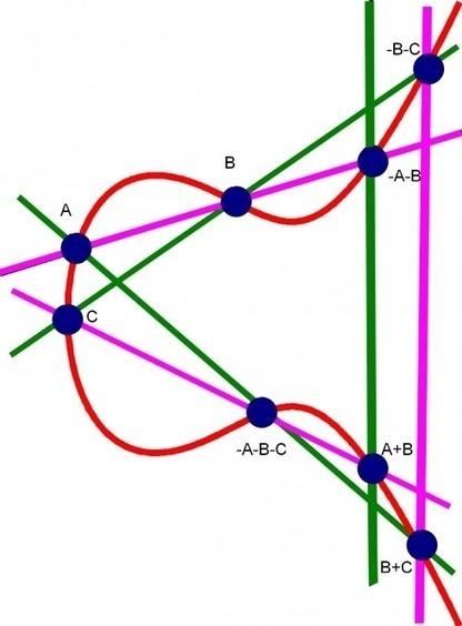 Στην Καλαμάτα το 29ο μαθηματικό συνέδριο της ΕΜΕ | Education Greece | Scoop.it