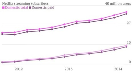Netflix is bowing to the inevitable and raising prices | digital content | Scoop.it