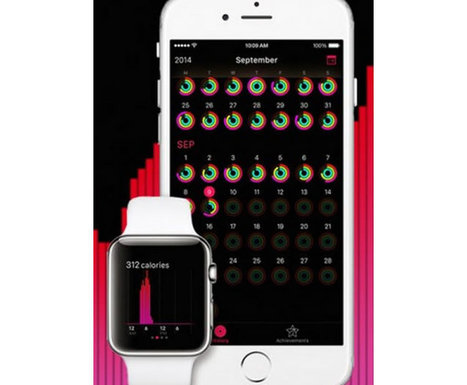 Wearable Innovation Management | The Jazz of Innovation | Scoop.it