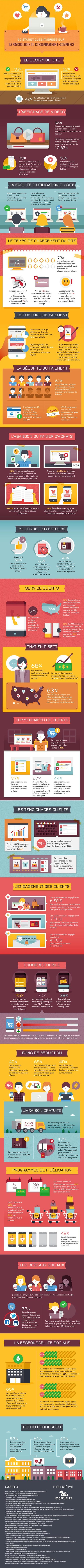Infographie : comprendre la psychologie du consommateur e-commerce - Blog freelance | ADN Web Marketing | Scoop.it