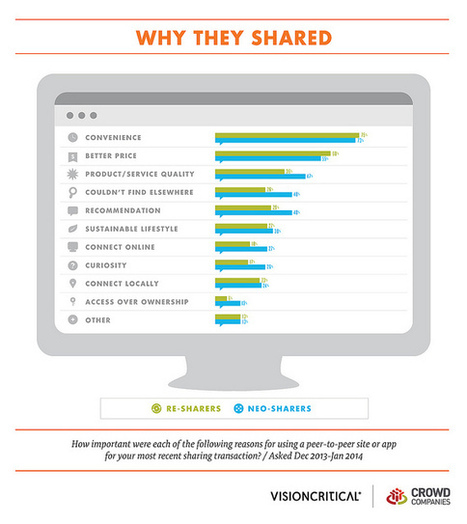 People Are Sharing in the Collaborative Economy for Convenience ...   Sharing economy   Scoop.it