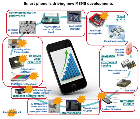 MEMS Industry Report - Electronics.ca | RF MEMS Mag | Scoop.it