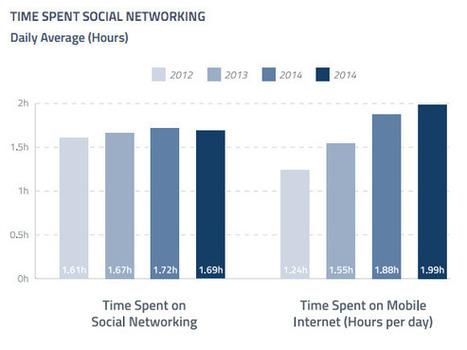 Tendances des réseaux sociaux : que retenir de l'étude GlobalWebIndex Q1 2015 ? | IP FAI - Technologies - Smartphones | Scoop.it