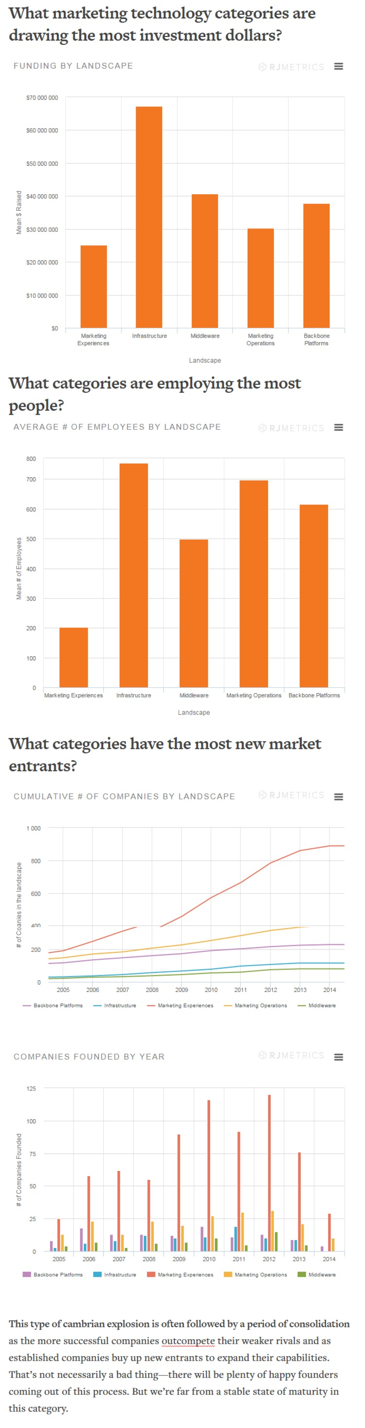 Why Fastest-Growing Category of Marketing Software is Also the Riskiest - RJMetrics | The Marketing Technology Alert | Scoop.it