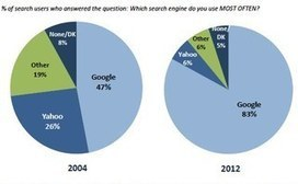Search Engine Users Dislike Personalized Search But Like the Results   Content strategy and UX   Scoop.it
