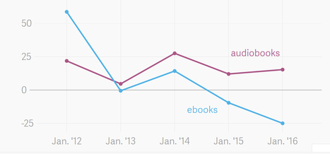 Audiobook Sales Increase by over 30% in January 2016 | Ebook and Publishing | Scoop.it
