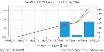 Volatility Factor EA v7.1 Trades All Pairs + 30% Discount   Forex Robots   Scoop.it