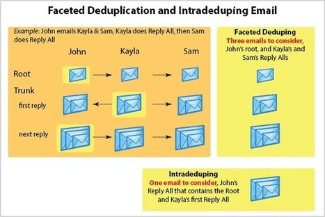 "Email Remediation Step 2: Intradeduping Embedded Emails   ""Computação Forense""   Scoop.it"