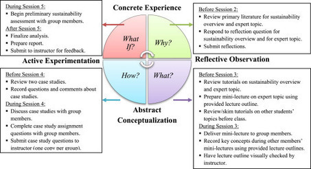 Assessing Impacts of a Learning-Cycle-Based Module on Students' Conceptual Sustainability Knowledge using Concept Maps and Surveys | Representando el conocimiento | Scoop.it