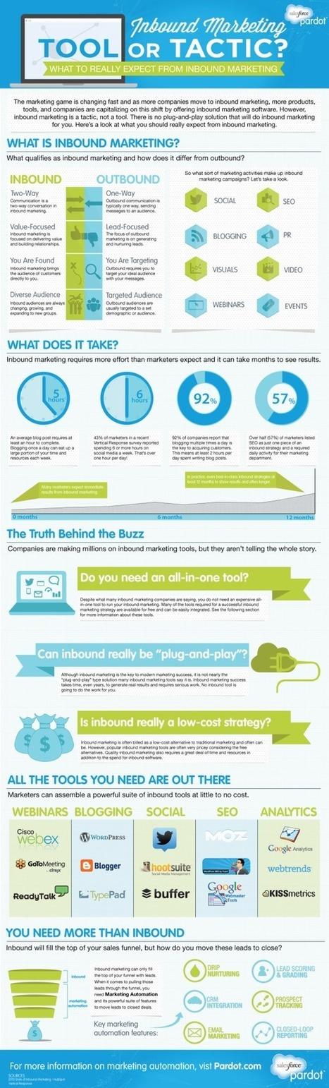 Transformation Digitale: quel rôle pour l'Inbound Marketing? | Agence nile | Scoop.it