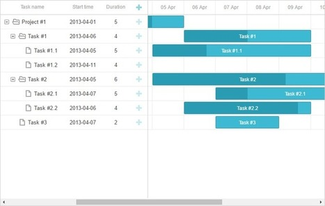 Integrating Gantt with PHP using REST API, Slim and MySQL | JavaScript and Web Development | Scoop.it