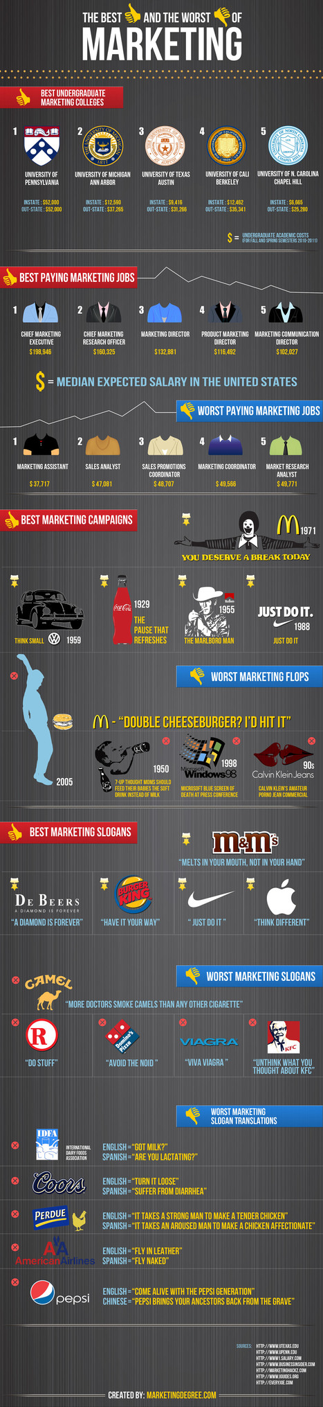The Best and Worst of Marketing | Infographics | Scoop.it