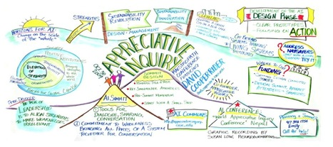 Appreciative Inquiry - Vivacci | Art of Hosting | Scoop.it
