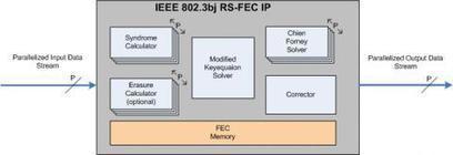 IEEE802.3bj eed Solomon Decoder IP Core for 100Gb/s Application | MIT Technical | Scoop.it