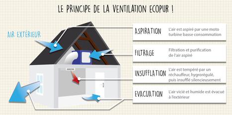 Ventilation : pourquoi le nouveau système de la VEH va révolutionner le marché ? | D2DEXPERTHERMIQUE | Scoop.it