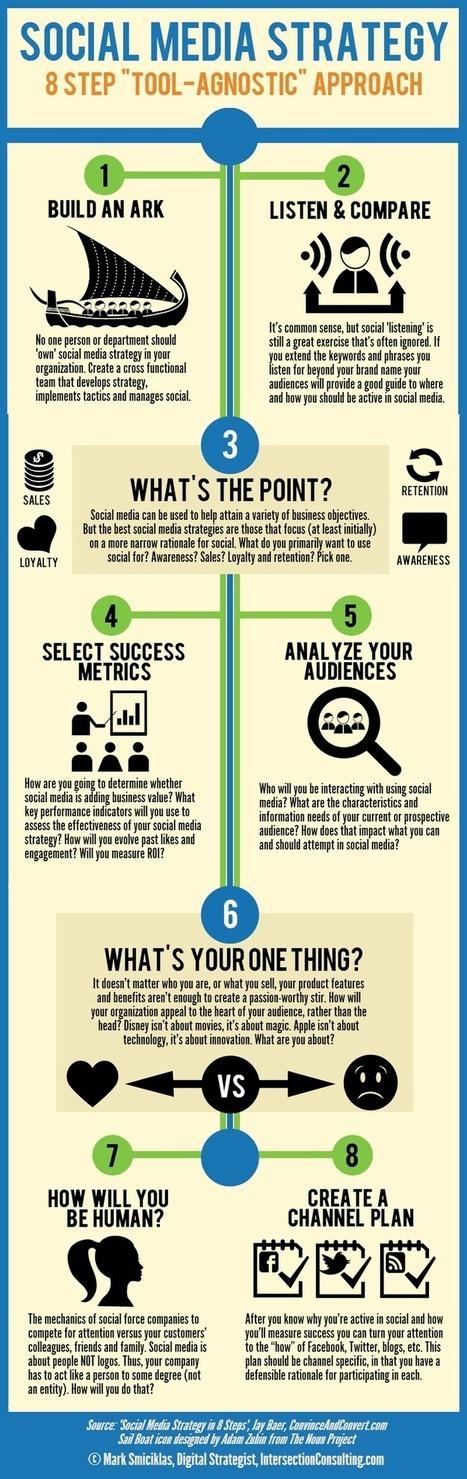 Marketing | Internet Presence | Scoop.it