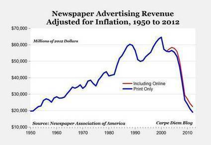 Newspapers are, pretty much, dead. | Peer2Politics | Scoop.it