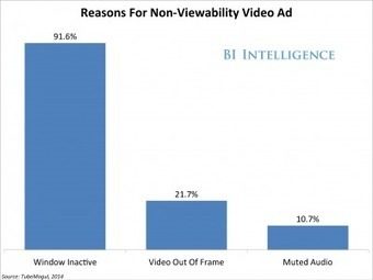 THE AD-VIEWABILITY REPORT: The Top Statistics That Illustrate The Growing Problem Of Unseen Digital Ads | Advanced Social Media Marketing | Scoop.it