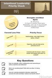 A Mirror for Leadership Blind Spots | Leadership | Scoop.it