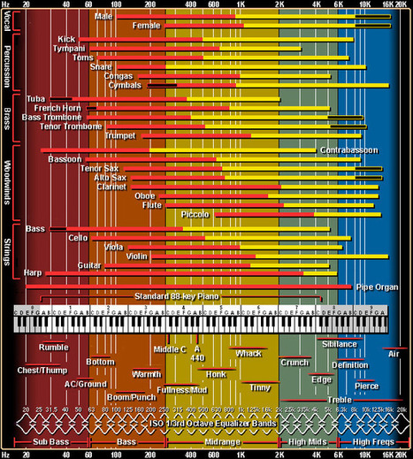 Interactive Frequency Chart - Independent Recording Network | DIY Music & electronics | Scoop.it