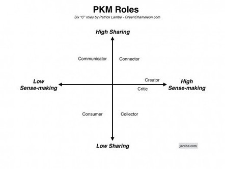 PKM Roles | Harold Jarche | Between technology and humanity | Scoop.it